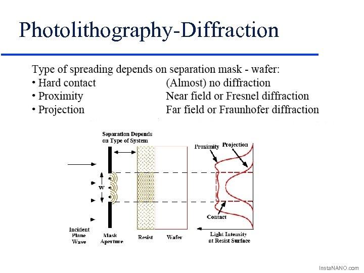 Photolithography-Diffraction Insta. NANO. com