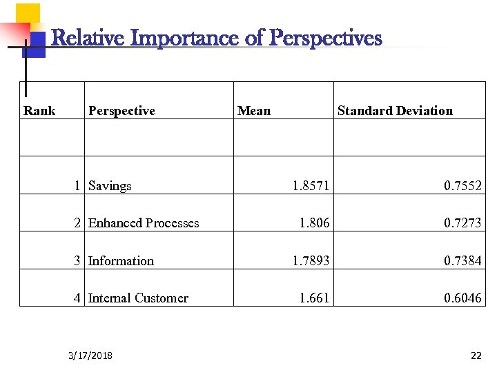 Relative Importance of Perspectives Rank Perspective Mean Standard Deviation 1 Savings 2 Enhanced Processes