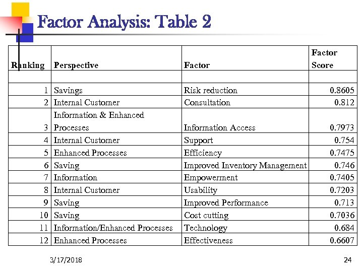 Factor Analysis: Table 2 Ranking 1 2 3 4 5 6 7 8 9