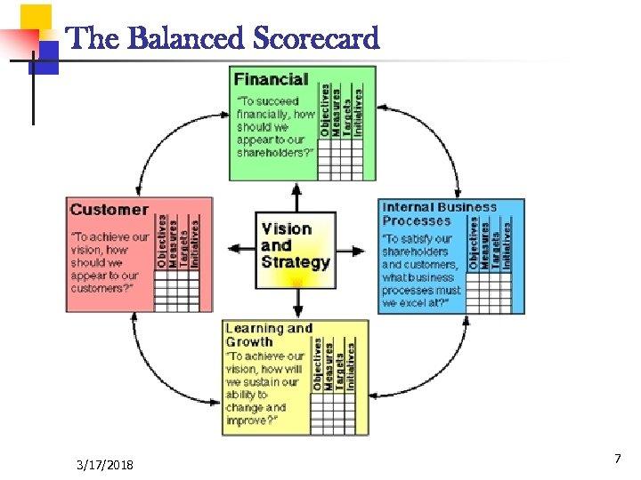 The Balanced Scorecard 3/17/2018 7
