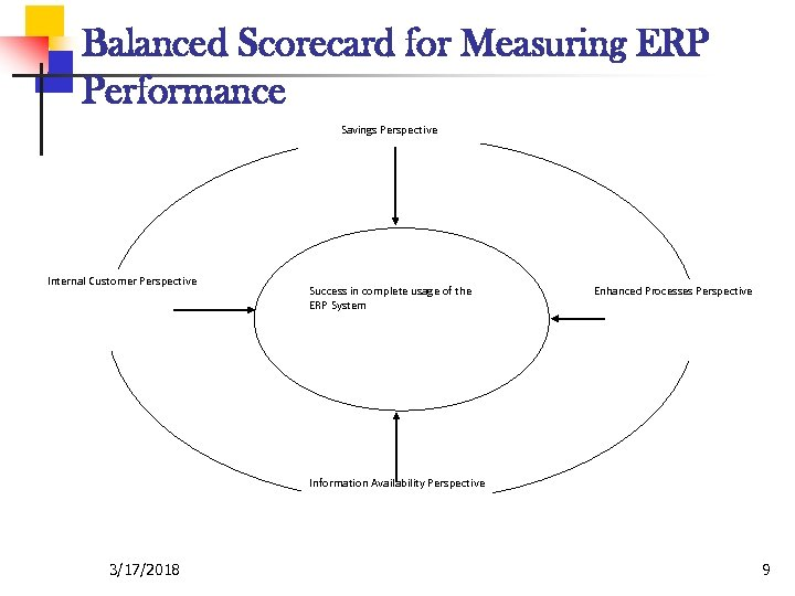 Balanced Scorecard for Measuring ERP Performance Savings Perspective Internal Customer Perspective Success in complete