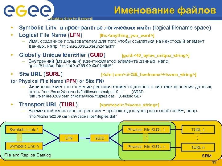 Именование файлов Enabling Grids for E-scienc. E • • Symbolic Link в пространстве логических