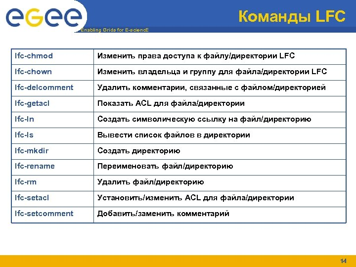 Команды LFC Enabling Grids for E-scienc. E lfc-chmod Изменить права доступа к файлу/директории LFC