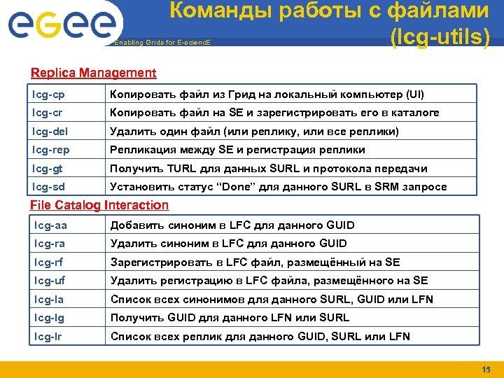 Команды работы с файлами (lcg-utils) Enabling Grids for E-scienc. E Replica Management lcg-cp Копировать