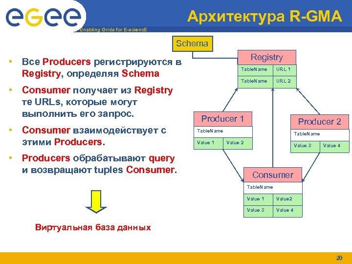 Архитектура R-GMA Enabling Grids for E-scienc. E Schema Registry • Все Producers регистрируются в