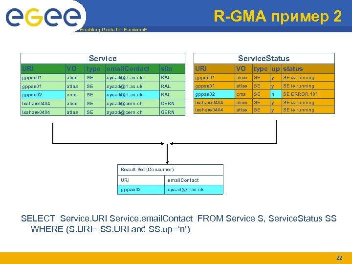 R-GMA пример 2 Enabling Grids for E-scienc. E Service. Status URI VO type email.