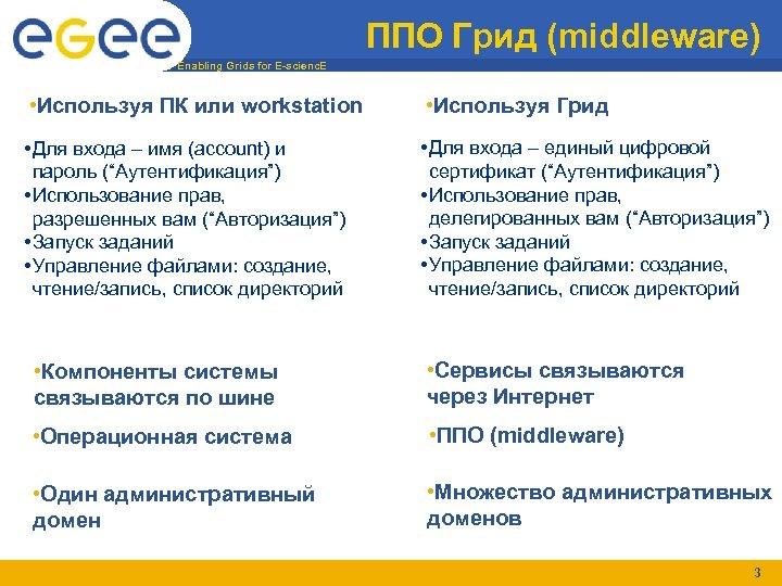 ППО Грид (middleware) Enabling Grids for E-scienc. E • Используя ПК или workstation •