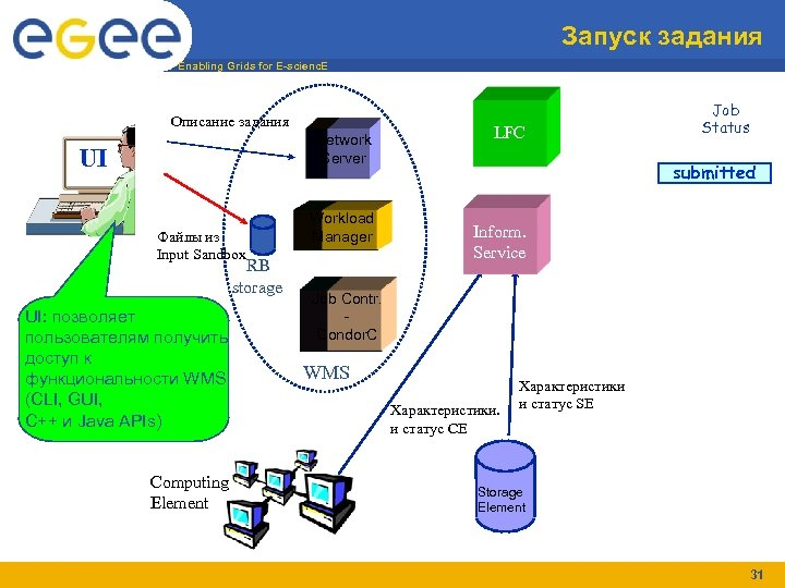 Запуск задания Enabling Grids for E-scienc. E Описание задания Network Server UI Файлы из