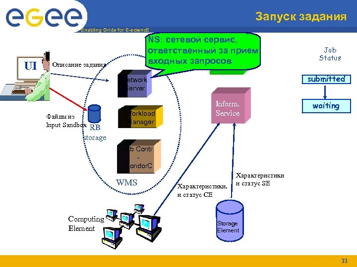 Запуск задания Enabling Grids for E-scienc. E UI NS: сетевой сервис, ответственный за прием