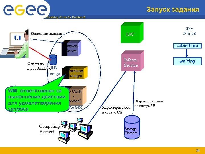 Запуск задания Enabling Grids for E-scienc. E UI Описание задания Job Status LFC submitted
