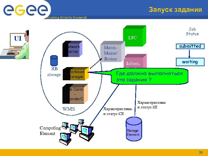Запуск задания Enabling Grids for E-scienc. E UI Job Status LFC Network Server RB