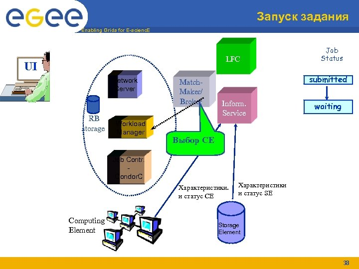 Запуск задания Enabling Grids for E-scienc. E LFC UI Network Server RB storage Workload