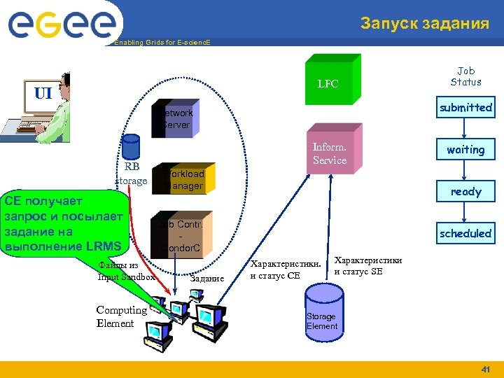 Запуск задания Enabling Grids for E-scienc. E LFC UI submitted Network Server RB storage