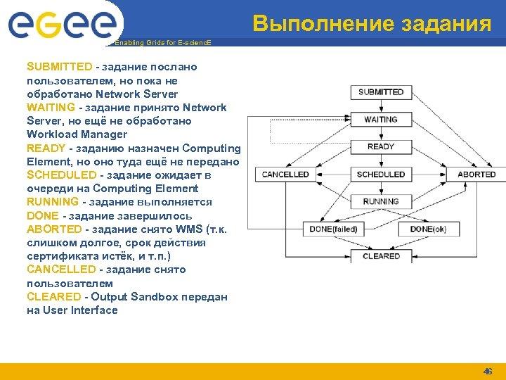 Выполнение задания Enabling Grids for E-scienc. E SUBMITTED - задание послано пользователем, но пока