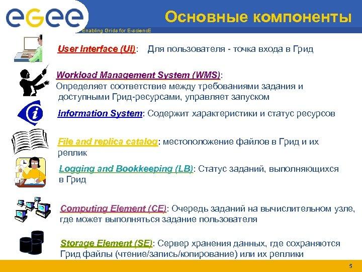 Основные компоненты Enabling Grids for E-scienc. E User Interface (UI): (UI) Для пользователя -