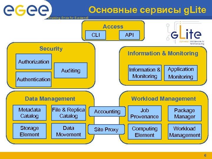 Основные сервисы g. Lite Enabling Grids for E-scienc. E Access CLI Security API Information