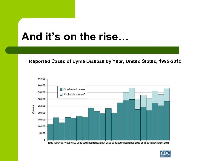 And it's on the rise… Reported Cases of Lyme Disease by Year, United States,