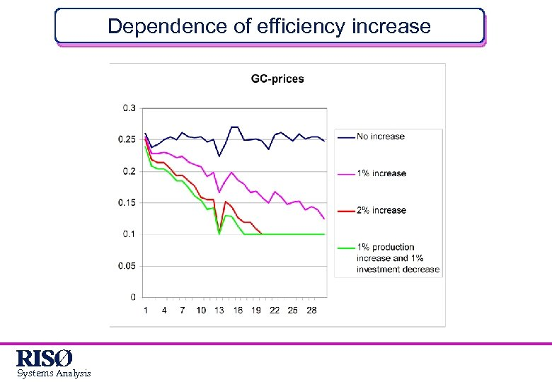 Dependence of efficiency increase Systems Analysis