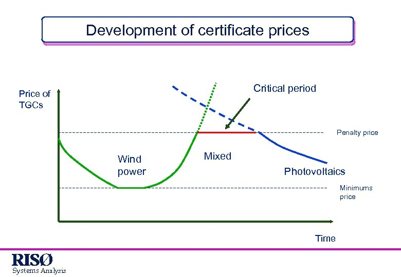 Development of certificate prices Critical period Price of TGCs Penalty price Wind power Mixed