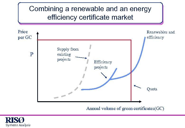Combining a renewable and an energy efficiency certificate market Price per GC P Renewables