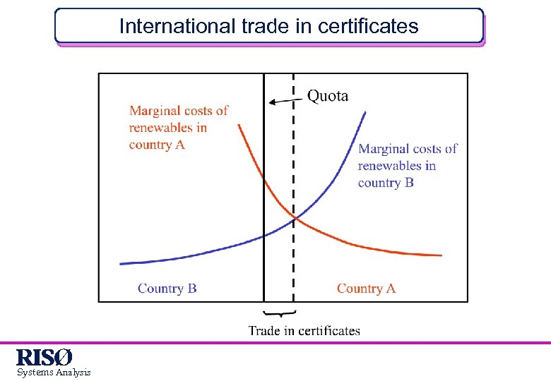 International trade in certificates Systems Analysis