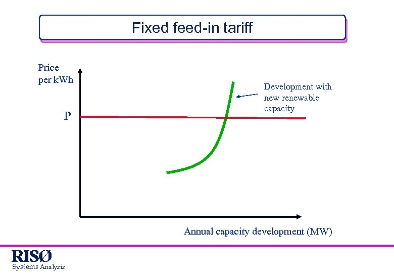 Fixed feed-in tariff Price per k. Wh P Development with new renewable capacity Annual