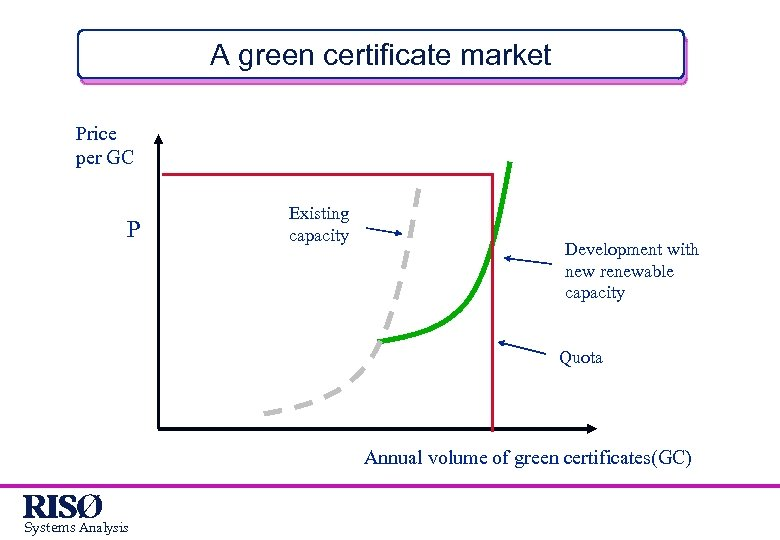 A green certificate market Price per GC P Existing capacity Development with new renewable