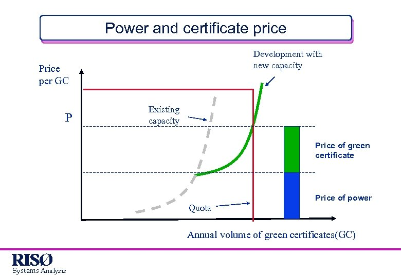 Power and certificate price Development with new capacity Price per GC P Existing capacity