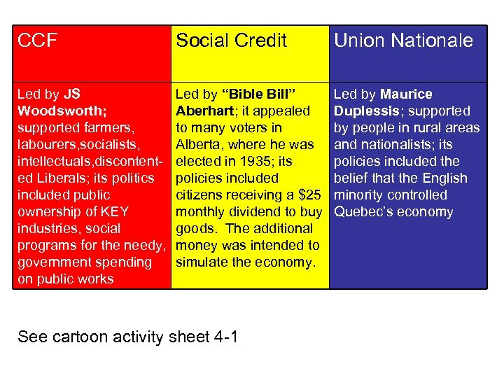 CCF Social Credit Union Nationale Led by JS Woodsworth; supported farmers, labourers, socialists, intellectuals,