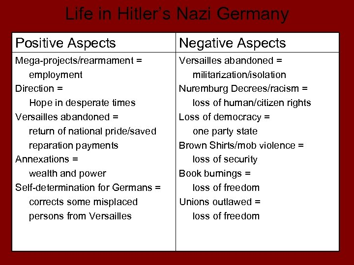 Life in Hitler's Nazi Germany Positive Aspects Negative Aspects Mega-projects/rearmament = employment Direction =