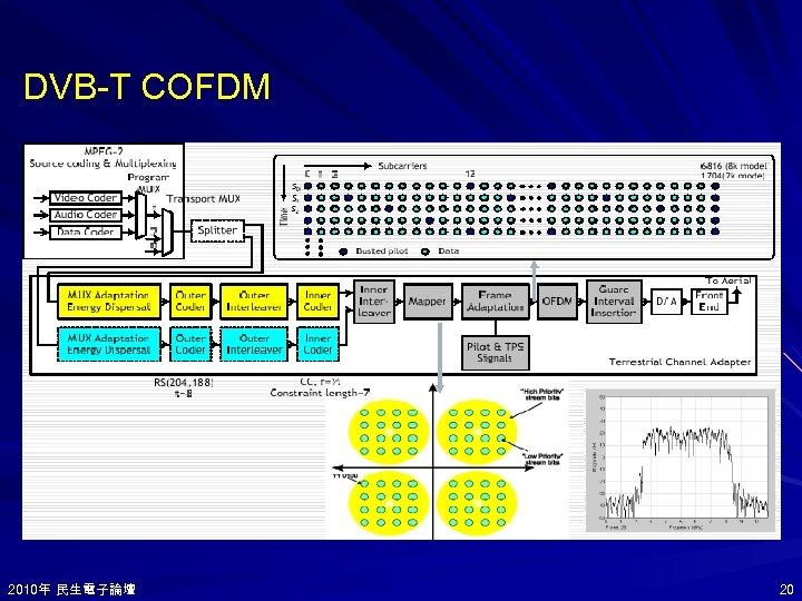 DVB-T COFDM 2010年 民生電子論壇 2010年 20