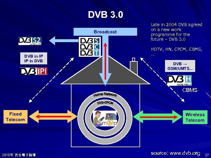 DVB 3. 0 Broadcast DVB in IP IP in DVB Late in 2004 DVB