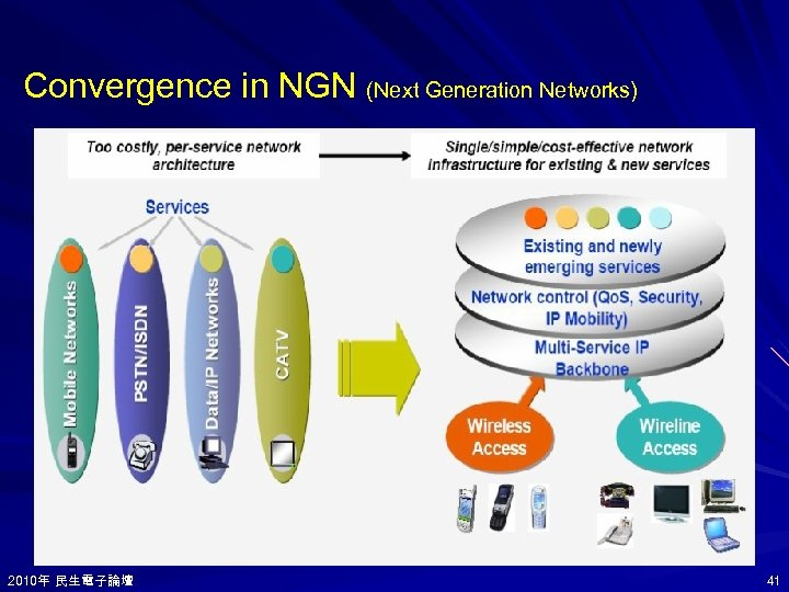 Convergence in NGN (Next Generation Networks) 2010年 民生電子論壇 2010年 41