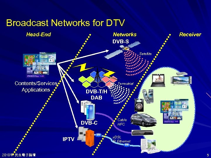 Broadcast Networks for DTV Head-End Networks DVB-S Receiver Satellite Contents/Services Applications Terrestrial DVB-T/H DAB