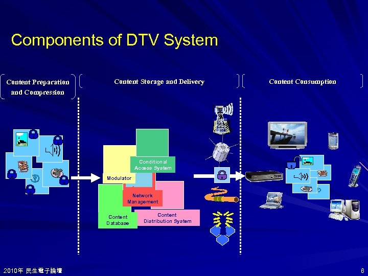 Components of DTV System Content Preparation and Compression Content Storage and Delivery Content Consumption