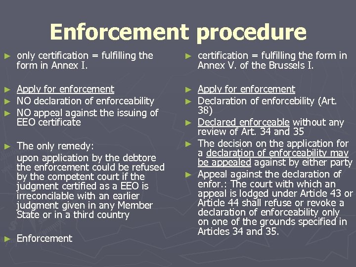 Enforcement procedure ► only certification = fulfilling the form in Annex I. ► certification