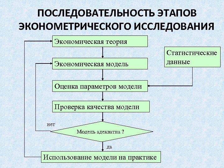 ПОСЛЕДОВАТЕЛЬНОСТЬ ЭТАПОВ ЭКОНОМЕТРИЧЕСКОГО ИССЛЕДОВАНИЯ Экономическая теория Экономическая модель Оценка параметров модели Проверка качества модели
