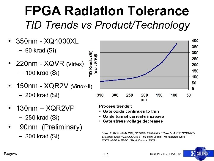 FPGA Radiation Tolerance TID Trends vs Product/Technology • 350 nm - XQ 4000 XL