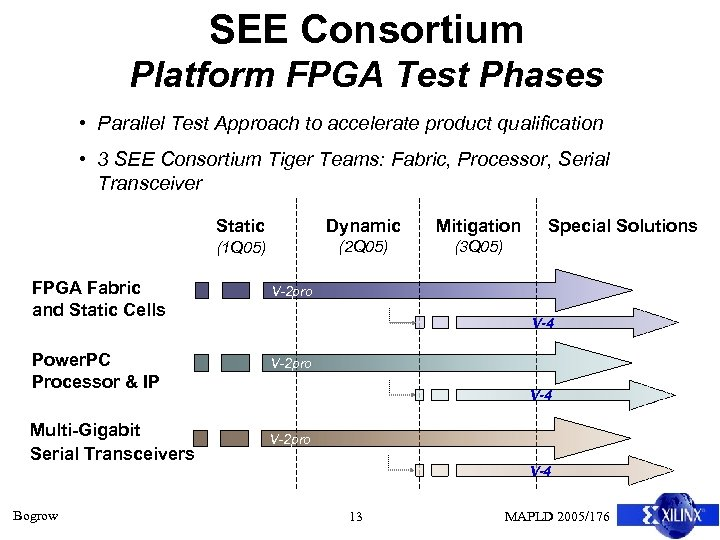 SEE Consortium Platform FPGA Test Phases • Parallel Test Approach to accelerate product qualification