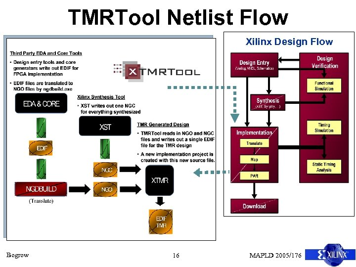 TMRTool Netlist Flow Xilinx Design Flow Bogrow 16 MAPLD 2005/176