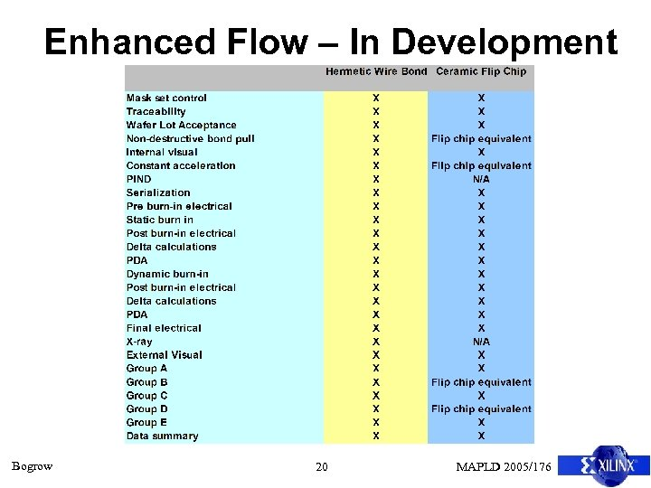 Enhanced Flow – In Development Bogrow 20 MAPLD 2005/176
