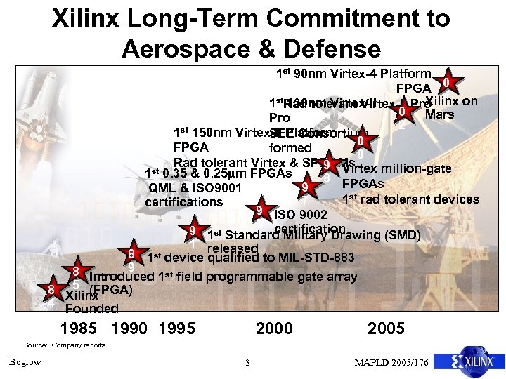 Xilinx Long-Term Commitment to Aerospace & Defense 1 st 90 nm Virtex-4 Platform FPGA