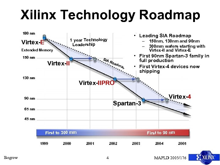 Xilinx Technology Roadmap 180 nm • Leading SIA Roadmap 1 year Technology Leadership Virtex-E