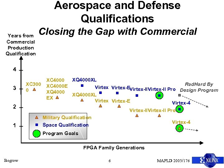 Aerospace and Defense Qualifications Years from Commercial Production Qualification Closing the Gap with Commercial