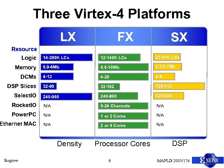 Three Virtex-4 Platforms LX FX SX Resource 14 -200 K LCs 12 -140 K