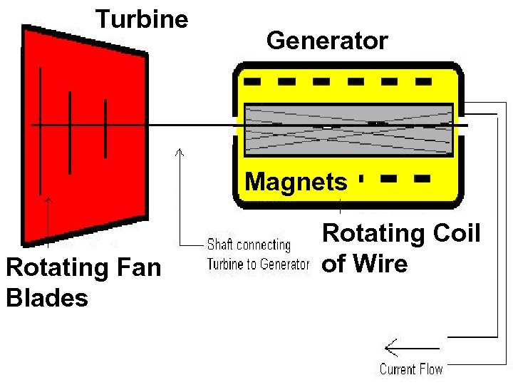 Turbine Generator Magnets Rotating Fan Blades Rotating Coil of Wire