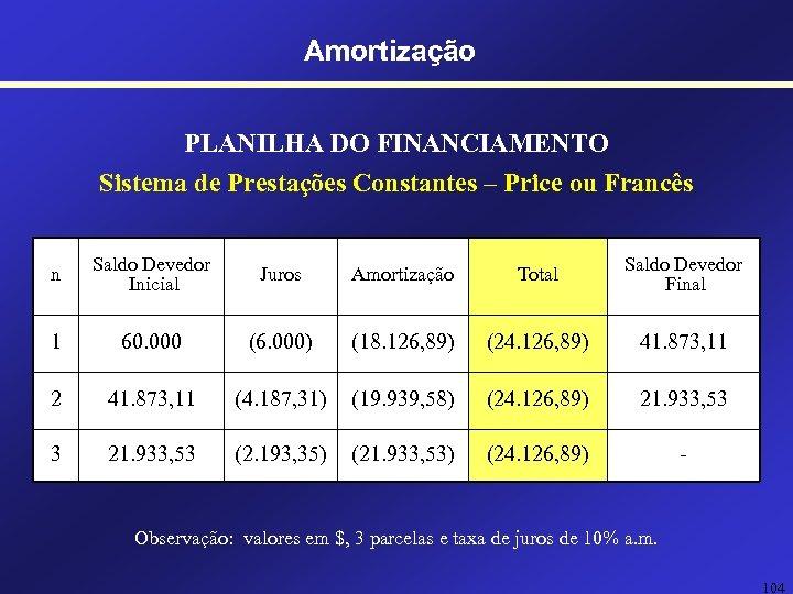 Amortização PLANILHA DO FINANCIAMENTO Sistema de Prestações Constantes – Price ou Francês n Saldo