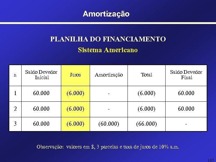 Amortização PLANILHA DO FINANCIAMENTO Sistema Americano n Saldo Devedor Inicial Juros Amortização Total Saldo