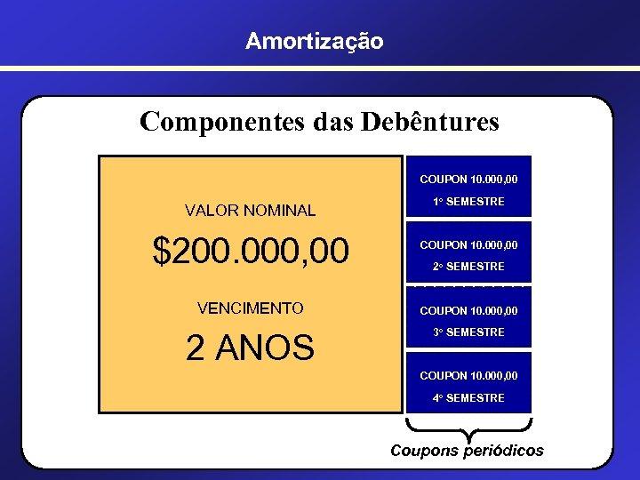 Amortização Componentes das Debêntures COUPON 10. 000, 00 VALOR NOMINAL $200. 000, 00 VENCIMENTO