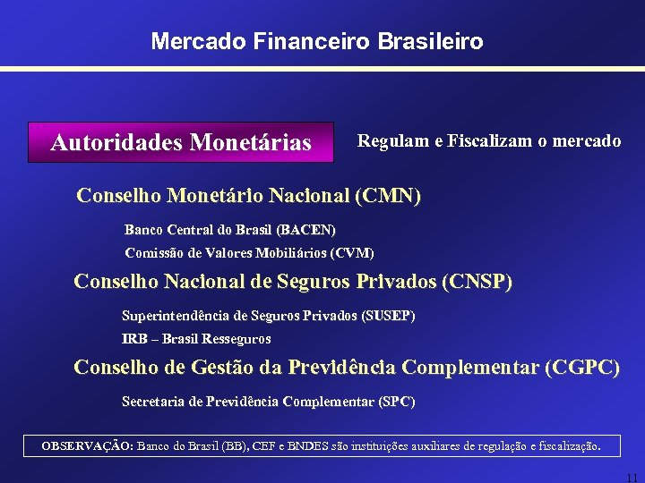 Mercado Financeiro Brasileiro Autoridades Monetárias Regulam e Fiscalizam o mercado Conselho Monetário Nacional (CMN)